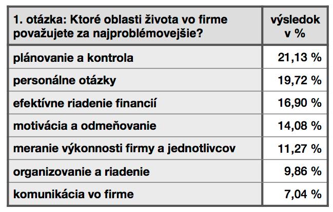 vyhodnotenie-ankety-1