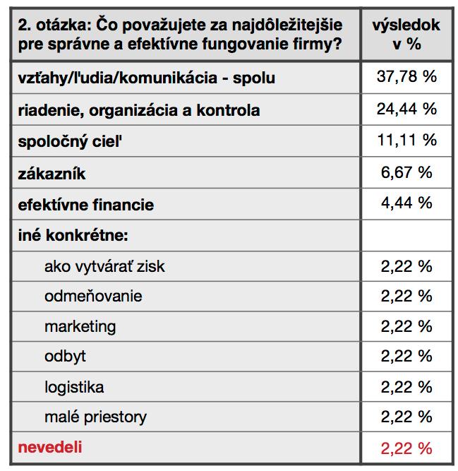 vyhodnotenie-ankety-2